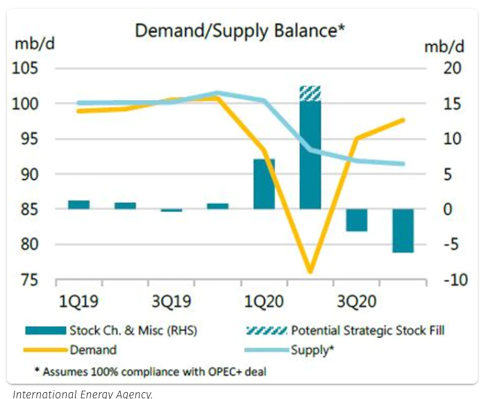 demand for crude oil could surpass supply graph